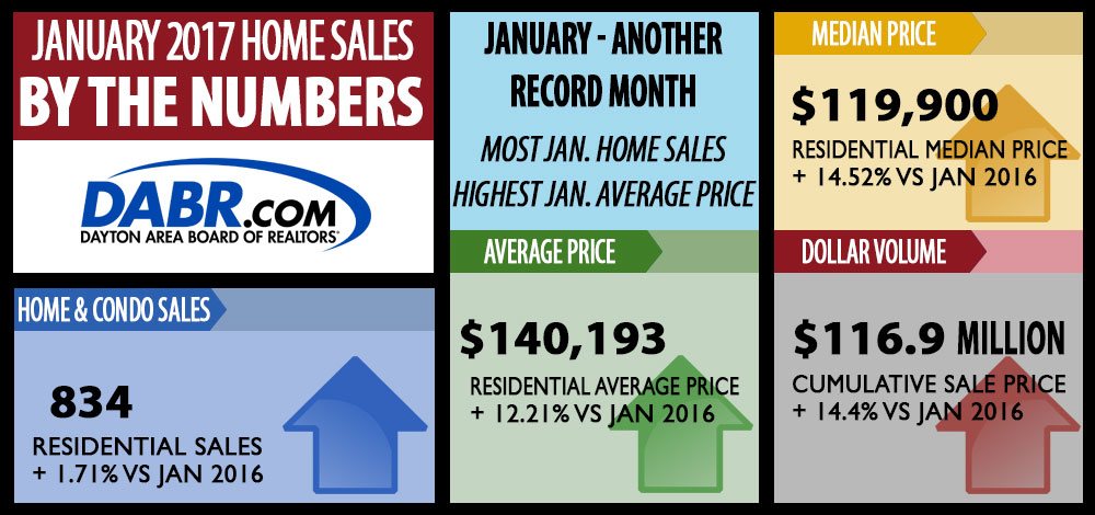 Dayton Area Home Sales for 2017