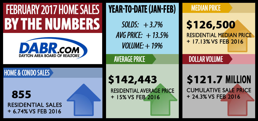 Dayton Area Home Sales for February 2017