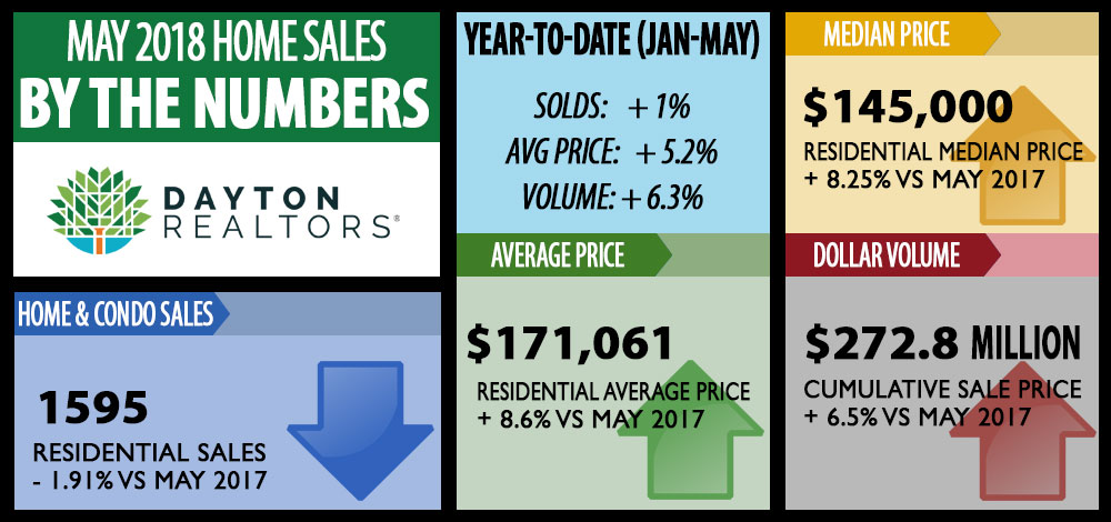 January 2018 home sales by the numbers