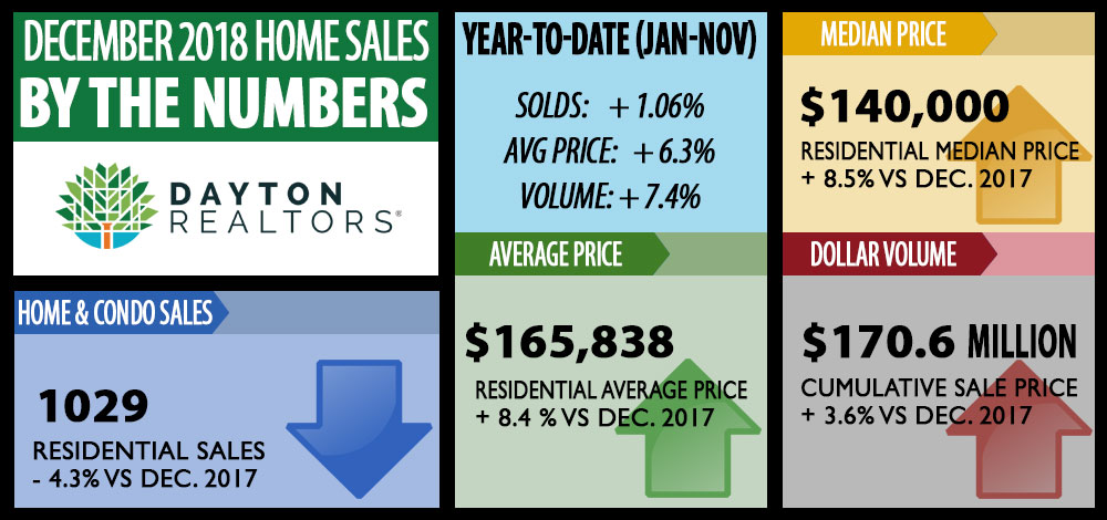 December 2018 home sales by the numbers