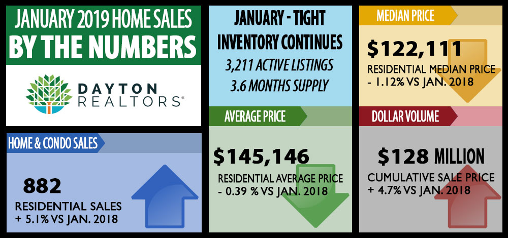 Excellent Dayton Area Home Sales For January 2019 Dayton Realtors Interior Design Ideas Clesiryabchikinfo