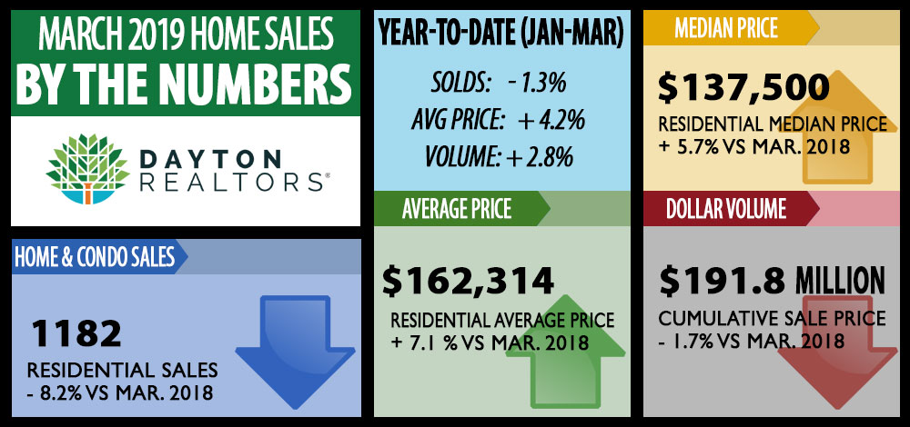 March 2019 Home Sales Infographic
