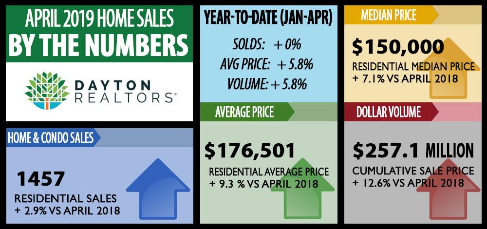 April 2019 home sales by the numbers