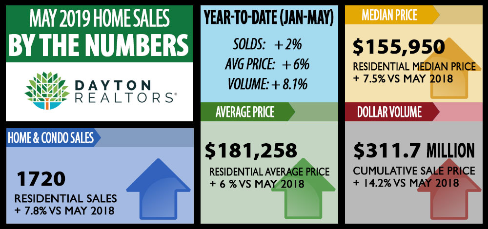 Dayton area home sales for May 2019