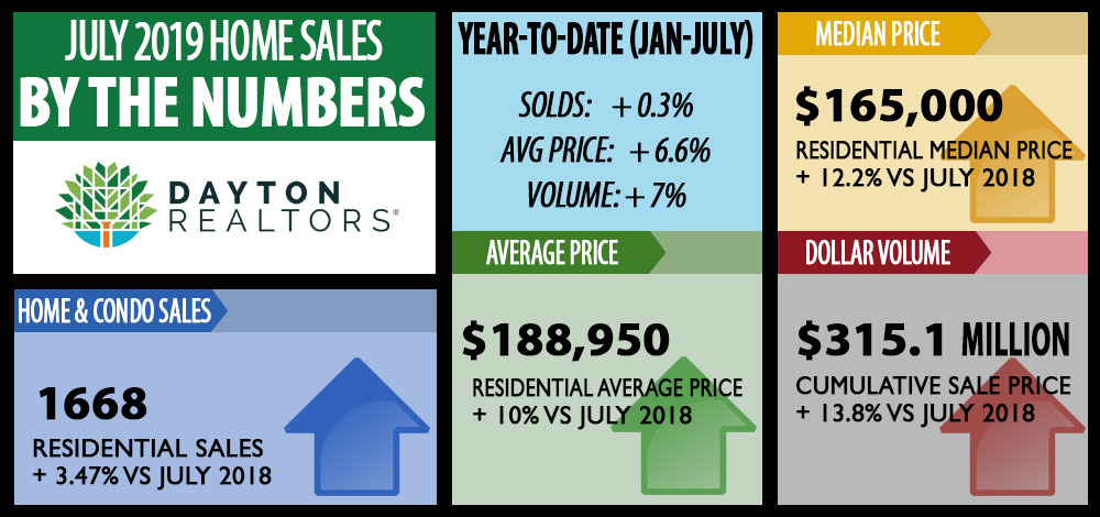 Dayton Area Home Sales for July 2019