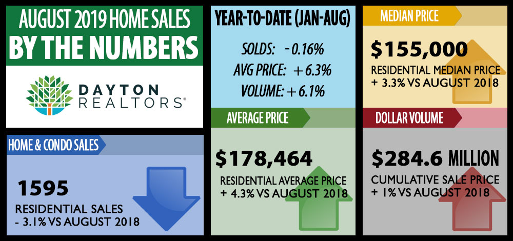August 2019 home sales by the numbers