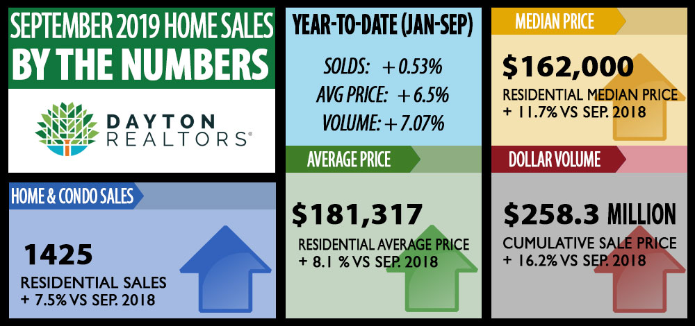 September 2019 home sales by the numbers