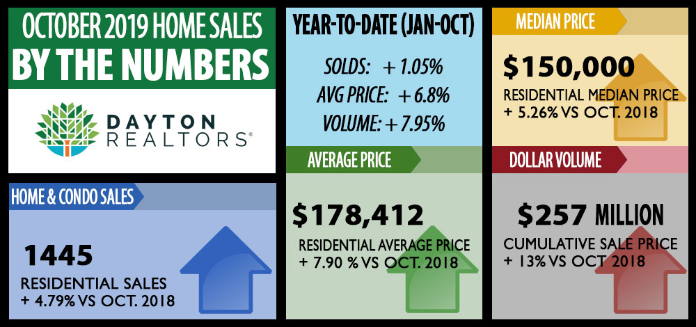 Dayton Area Home Sales for October 2019