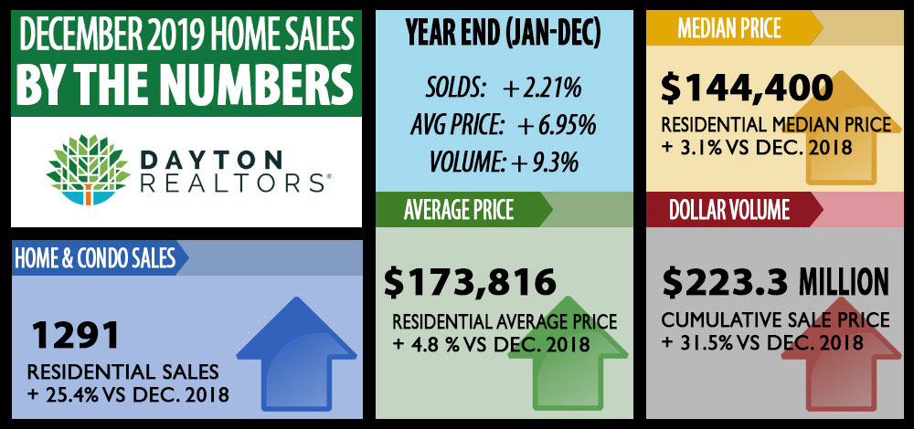 December 2019 home sales by the numbers