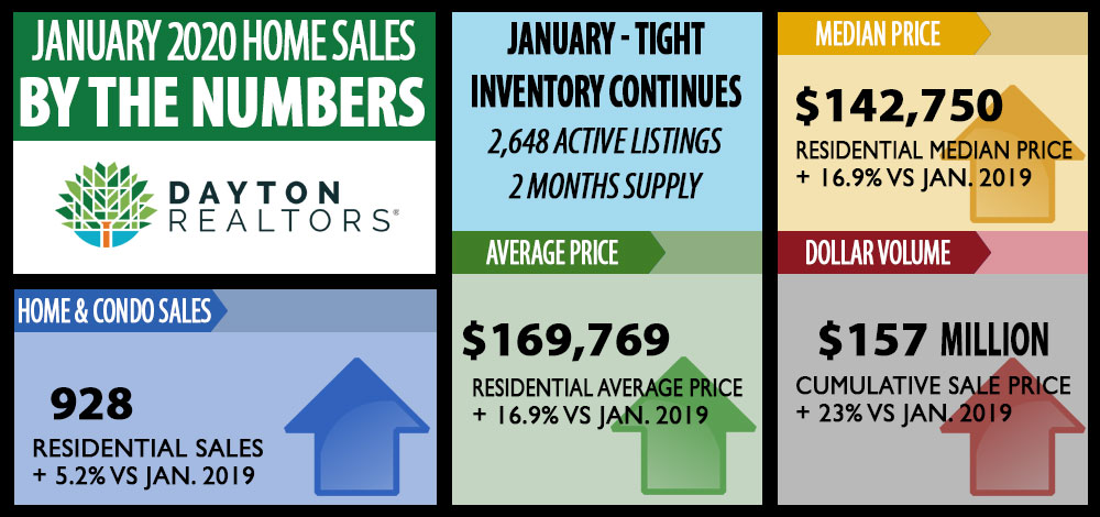 January 2020 Home Sales