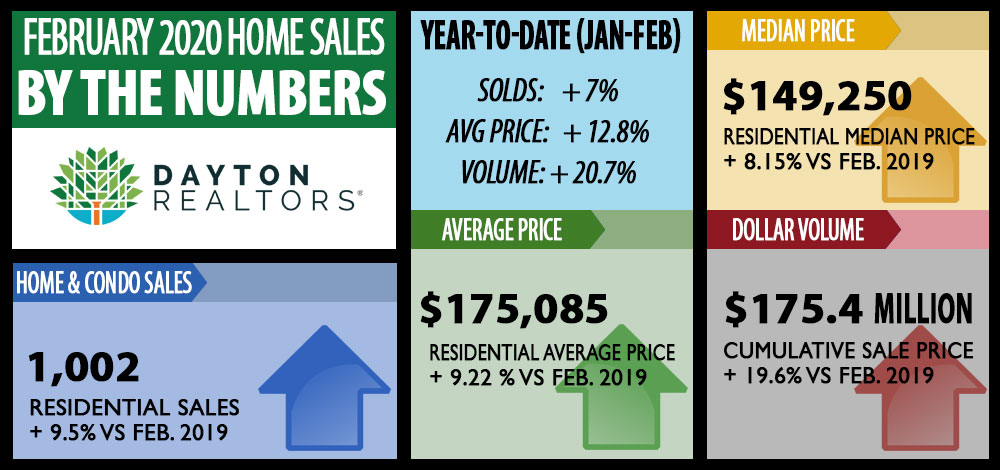 February 2020 Home Sales for Dayton area