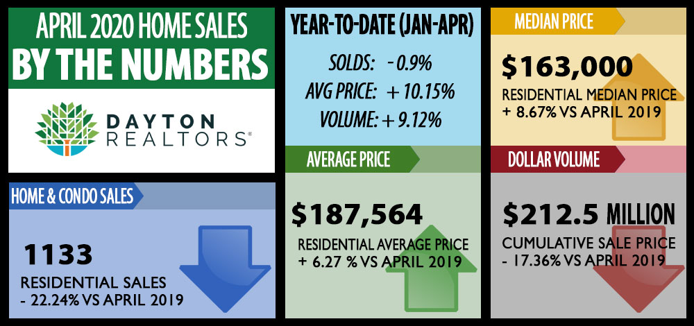 Dayton Area Home Sales for April 2020