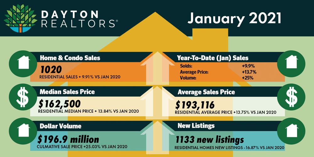 January 2021 Home Sales