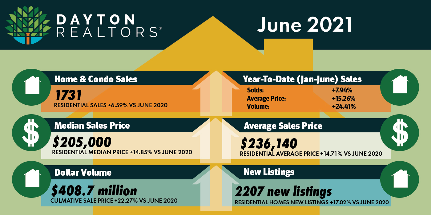Dayton Area Home Sales for June 2021