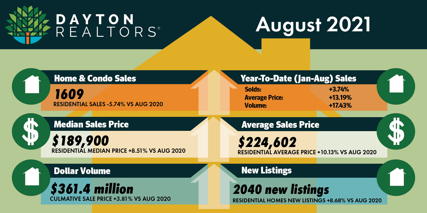 Dayton Area Home Sales for August 2021